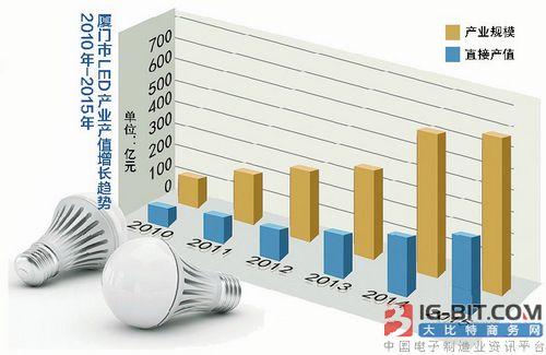 厦门要做全球LED高端灯具研制基地创新成效显著