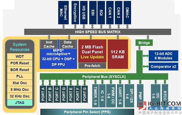 大联大品佳集团推出基于Microchip PIC32MZ系列的VR应用解决方案