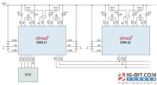 该IC具有最佳的抵抗外部环境光能力和自动系统校准功能。新的IC可以实现缩放功能,以适应所有当前在使用的和未来的车载显示尺寸和形状。为了简化系统和传感器设计,该芯片还集成了许多重要的功能,这使得它是适用于即插即用的解决方案。此IC的前身是 E909.06,它已在知名OEM汽车制造商的各种车型系列上具有超过五年以上的使用时间。 该IC基于HALIOS®原理进行设计,其独特的操作是基于真正的光学补偿。这使得信号接收器侧的二极管寄生效应几乎完全中和,例如环境光效应,并且提供远远超出独立器件能力的良好温度