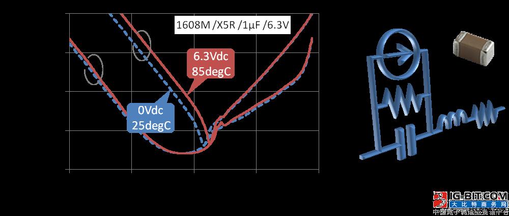 村田多层陶瓷电容器的动态模型和演变的电路