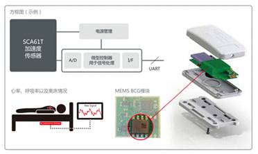 医疗传感器助力精准医疗发展:未来可穿戴市场前景广阔