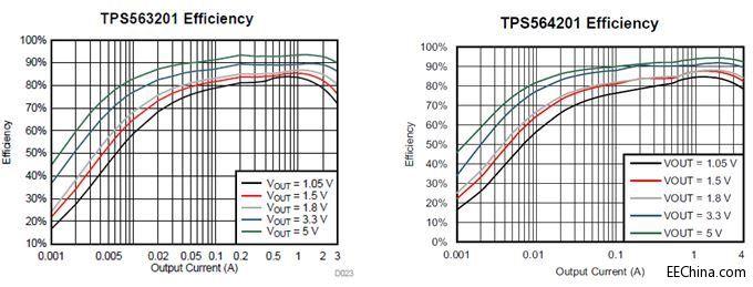 电路(soic)8引脚封装,采用ti的dcap2控制方案,无需外部相位补偿器件