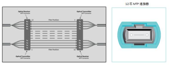 四通道并行光纤至两芯-基于12芯光纤连接器结构化布线