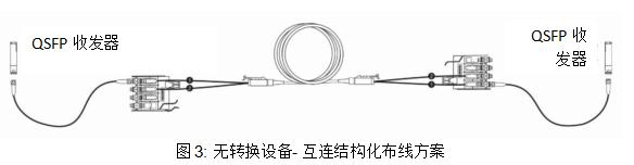 图3:无转换设备-互连结构化布线方案