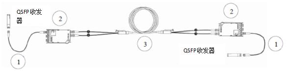 图 5: 转换模块-互连布线方案
