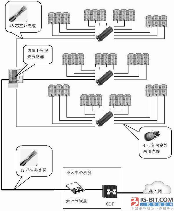 园区布线方案简述(FTTB+LAN方式):