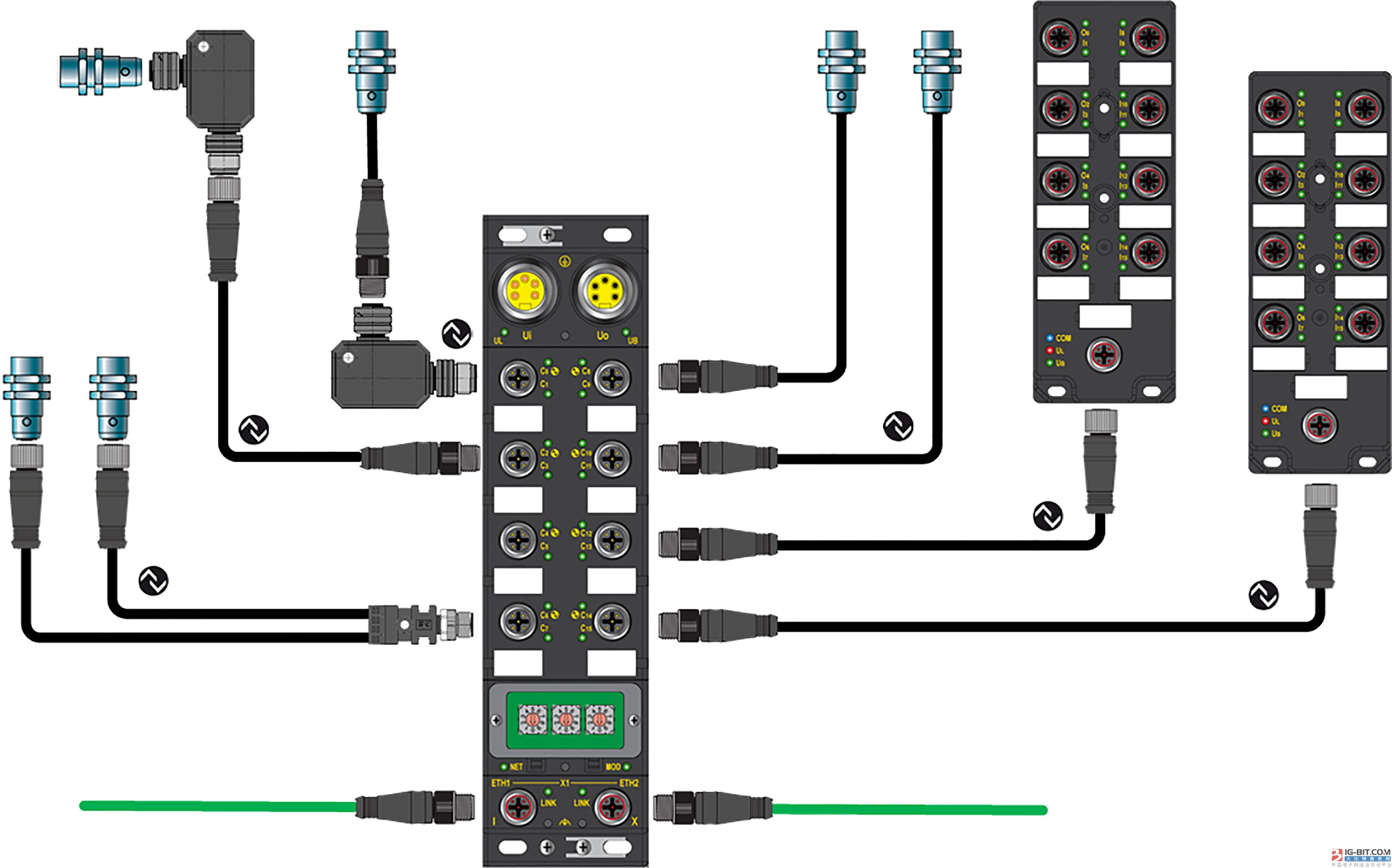 Molex 首次为 PROFINET 网络推出Brad® IP67 IO-Link解决方案