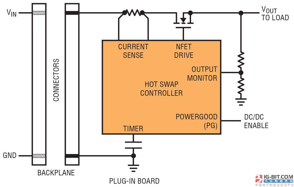 MOSFET 安全工作区对实现稳固热插拔应用的意义所在