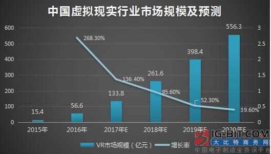 双眼4K+120Hz刷新率,ANX7530有望突破阻碍VR产业爆发的困局!