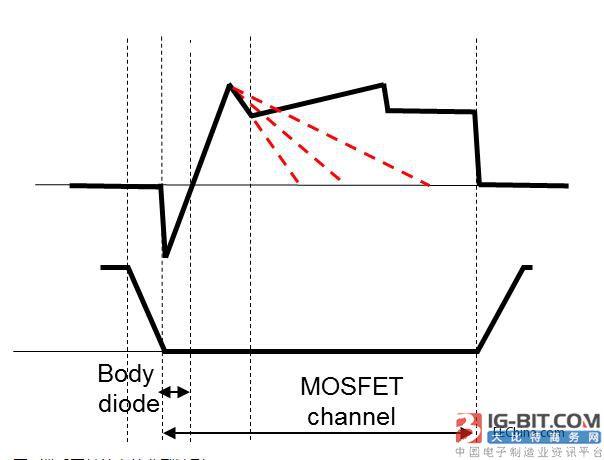 mosfet晶体管在移相zvs全桥直流-直流转换器内的工作特性: 设计考虑