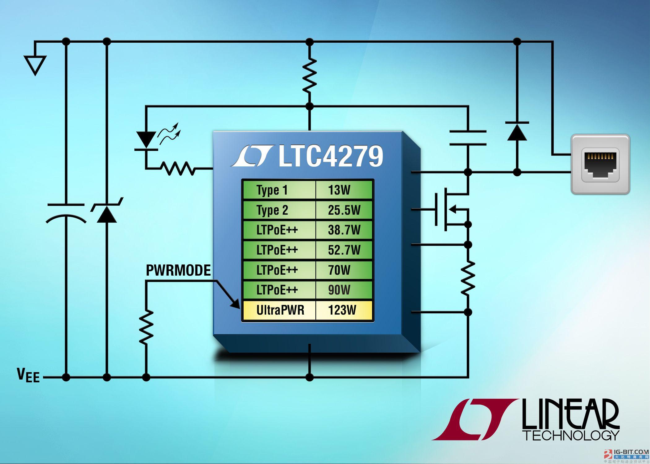 以太网供电 IC 通过 1Gbps CAT5e 电缆提供 123W 功率