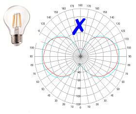 LED灯丝灯新的技术演进
