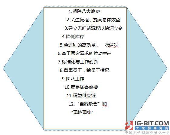 四、精益生产的12原则
