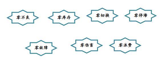 """精益生产之七个""""零""""的目标"""