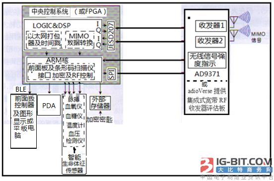 基于高带宽集成式RF收发器技术构建生命体征监视系统及应用