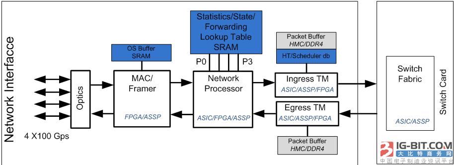 id基于QDR-IV SRAM实现高性能网络系统设计