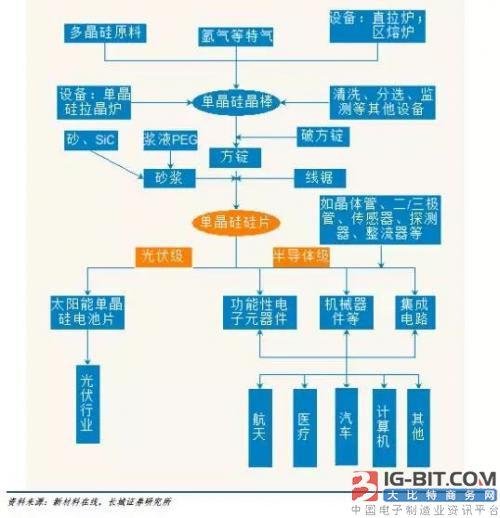 单晶硅产业链全景图-从概念到全球格局,一文看懂半导体硅片所有猫腻