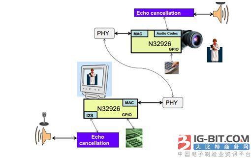 大联大品佳集团推出基于Nuvoton平台的无线网络摄像机解决方案