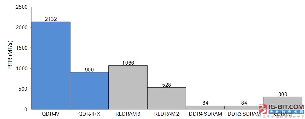 使用QDR-IV设计高性能网络系统——第一部分