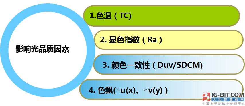 升谱光电尹辉:四大途径提升LED光源光品质