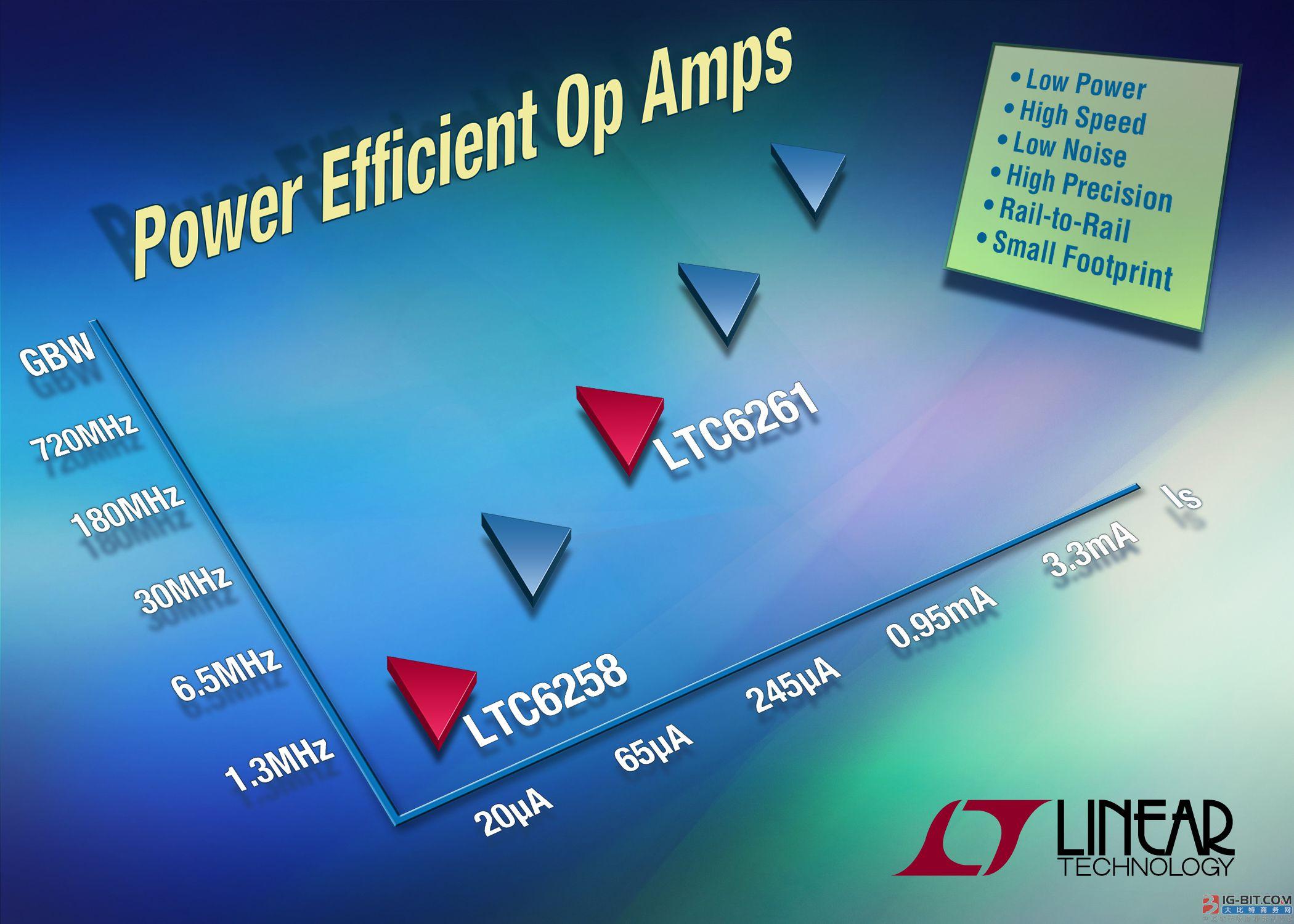 轨至轨运放具有高精度和高电源效率