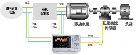 图4 新能源汽车驱动系统测试架构