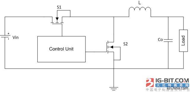 图 2 – 二极管反向恢复过程 软度因子(S=t_B/t_A ) 是快软恢复分类标准,这个参数在很多应用领域都十分重要。软度因子越大,反向恢复软度越高。实际上,如果tB区非常短,电流快速变化与电路本征电感就会产生不想看到的电压过冲和振铃效应。尖峰电压可能会高于功率开关管的击穿电压,此外,EMI性能也会恶化。如图2所示,在二极管反向恢复期间,大电流和高反向电压会同时产生耗散功率, 致使系统能效降低。此外,在电桥拓扑中,下桥臂开关管的最大反向恢复电流加到上桥臂开关电流中,致使耗散功率上升至最大额