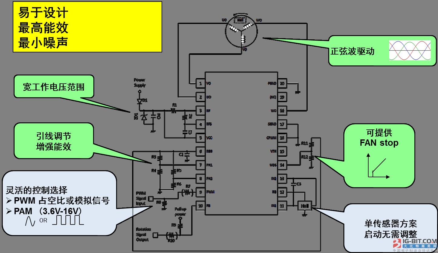 图2:单霍尔180度BLDC电机驱动器框图及封装外形图 1. LV8811、LV8813和LV8814可满足设计应用的不同需求 LV8811、LV8813和LV8814的最大电源电压、最大输出电流、REG引脚和HB引脚的最大输出电流都是相同的,VCC工作电压范围分别为3.6 V至16 V、6 V至16 V,和3.6 V至16 V,低压关断阈值分别为2.