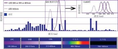 """看上去很美好的UV LED,厂商如何攻克技术难点""""抢地盘"""""""