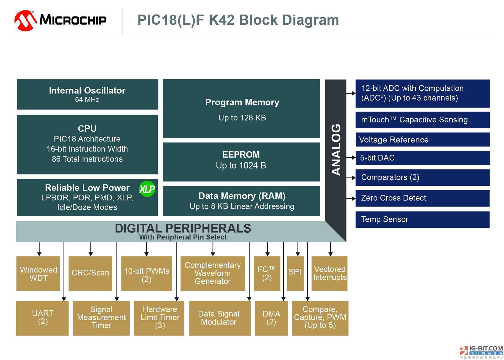 Microchip PIC18系列新器件问世 借助多种独立于内核的外设进一步简化复杂设计