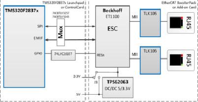 大联大友尚集团推出基于TI高性能MCU的EtherCAT 接口参考解决方案