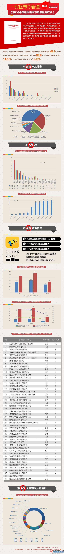 一张图带你看懂《2016中国电线电缆市场质量白皮书》