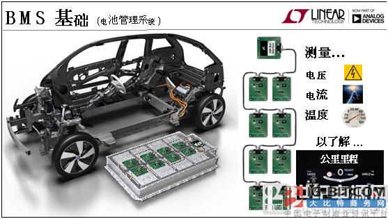 凌力尔特:使用无线电池管理BMS技术,展示跨时代概念车BMWi3