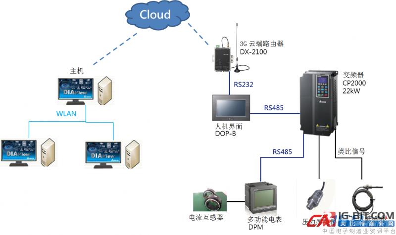 台达工业物联网解决方案助力实现空压机设备远程监控 提升作业效率