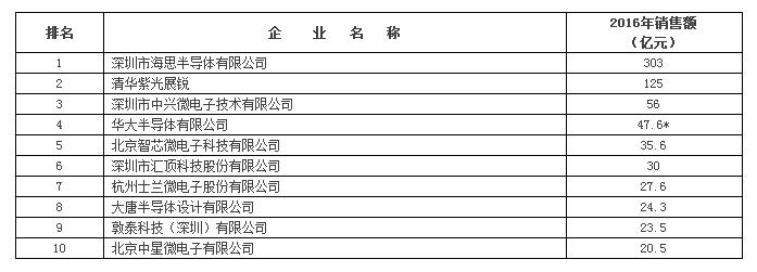 2016中国集成电路设计,半导体制造,封装测试,功率器件
