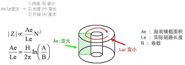 铁氧体磁芯的选择方法