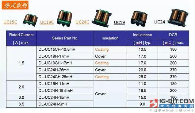 德珑磁电:UC 电感在电源上的应用