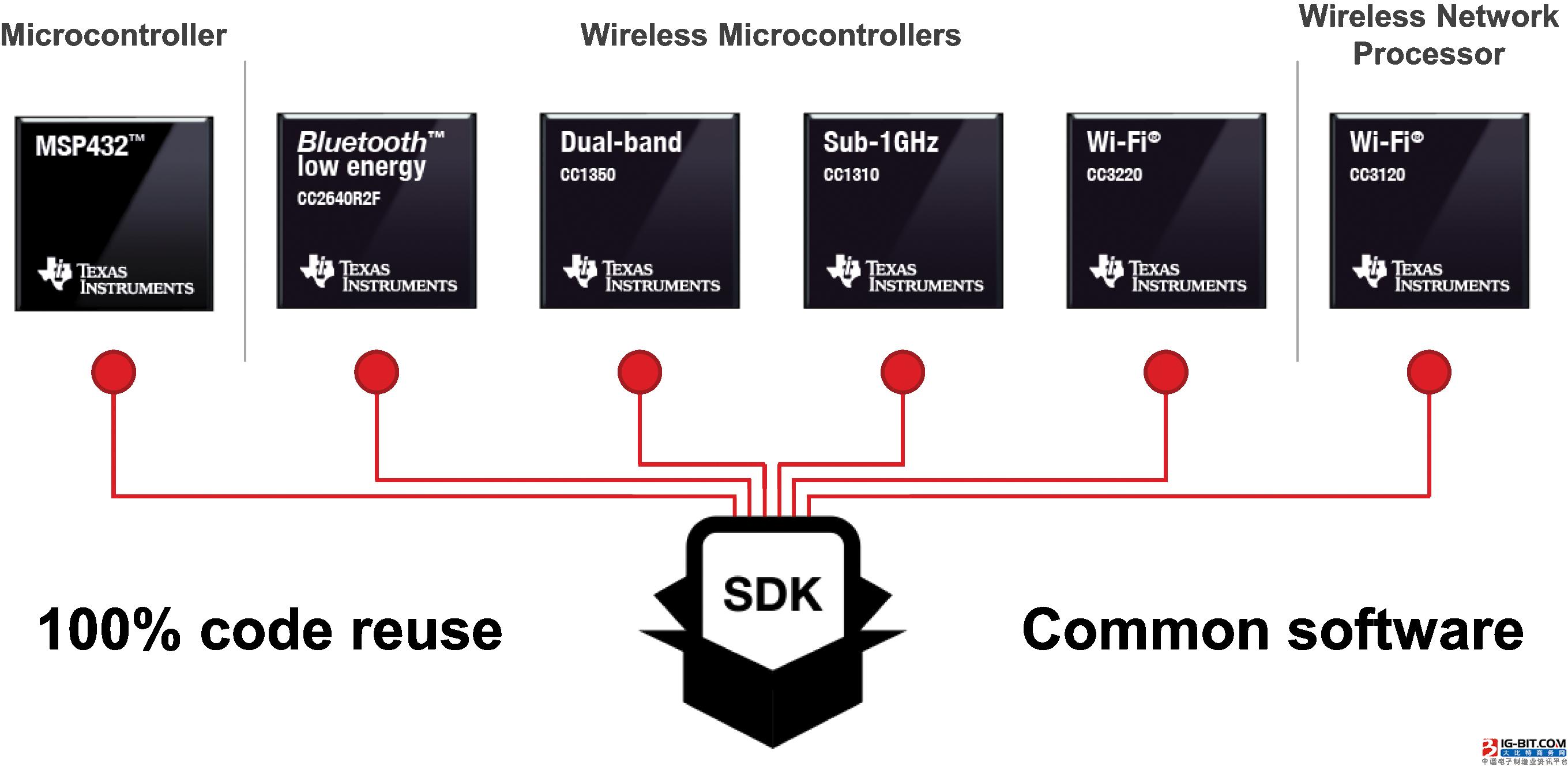 利用全新SimpleLink™ MCU平台快速扩展互联解决方案