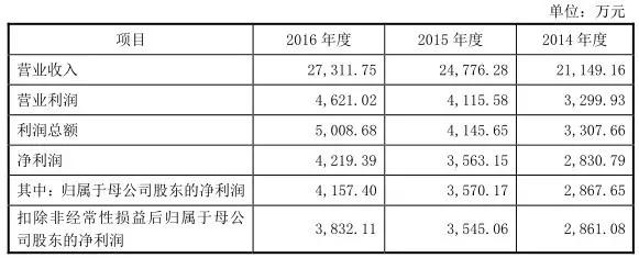 """三家LED公司下周冲刺IPO,太龙照明""""箭指""""LED商照第一股"""