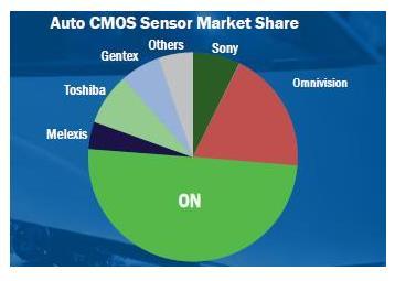 安森美成为全球排名第一的汽车传感器供应商