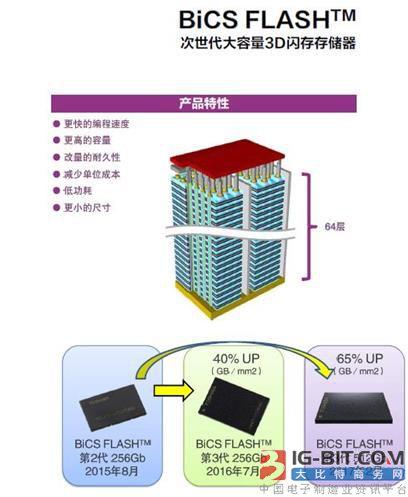 东芝展示了下一代3D Memory产品——BiCS FLASH