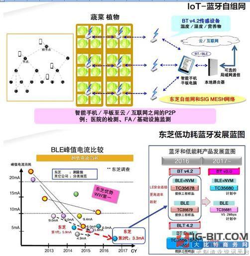东芝开发出了支持分散网络(Scatternet)的IC