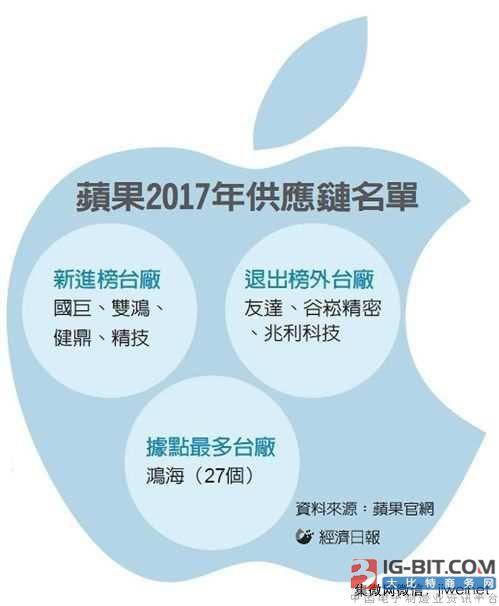 苹果供应链台湾面板厂全军覆没,京东方入选