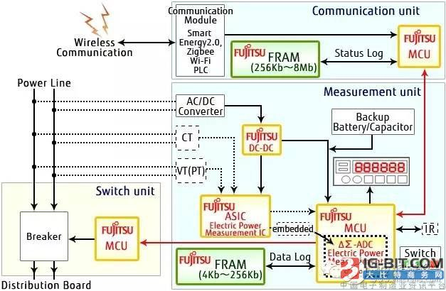 FRAM在智能电表中3大应用及发展