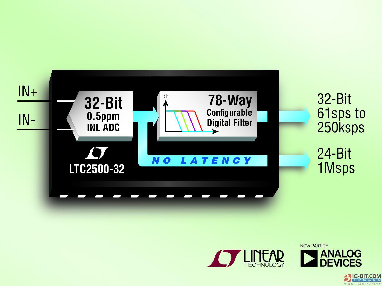 具 0.5ppm 线性度的 32 位 SAR ADC 提供 148dB 动态范围