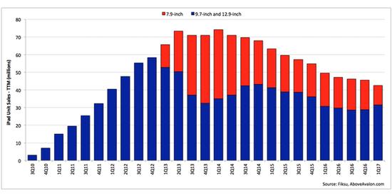 iPad销量连续12个季度下滑 原来是它的锅
