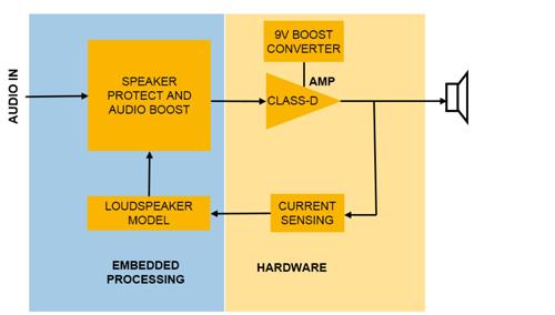 大联大品佳集团推出基于NXP智能音频放大器的参考解决方案