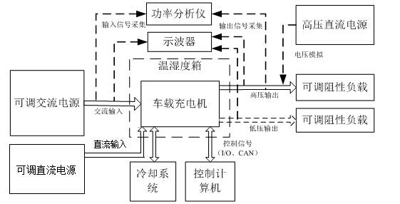 交流电源在车载充电机测试中的应用