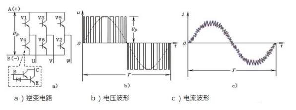 控制电路的驱动,输出脉冲宽度被调制的pwm波,或者正弦脉宽调制spwm波