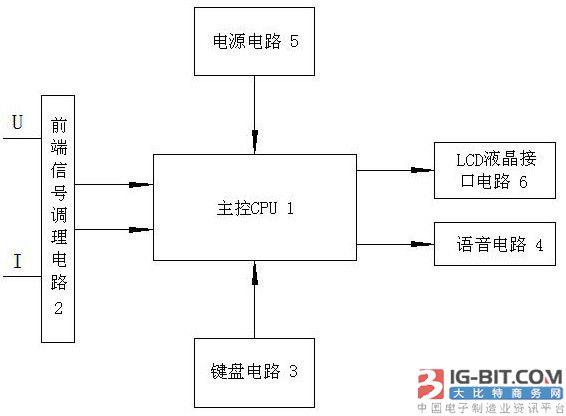 图为工作电路板的总体框架图